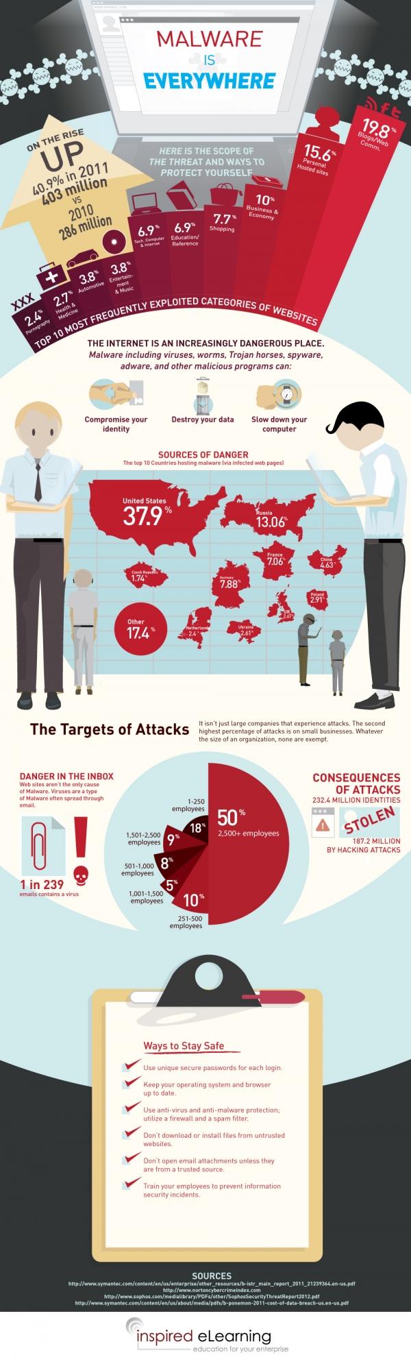 malware is everywhere