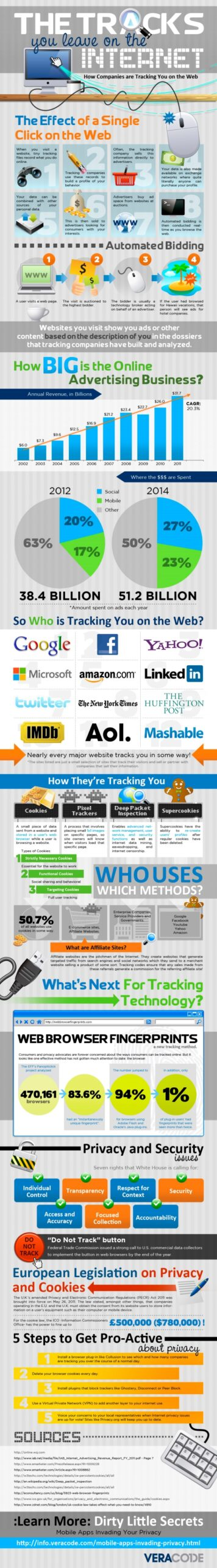 Are you being tracked online